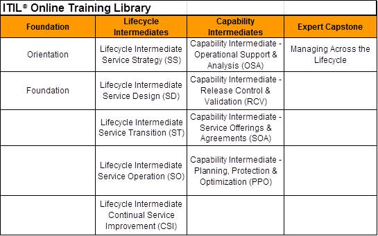 ITIL Library 3