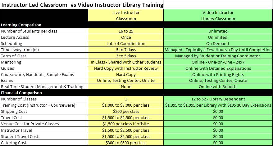 Library Comparison