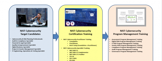 Download the NCSP Presentation