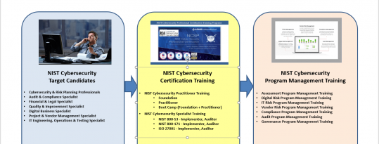 NIST Cybersecurity Practitioner